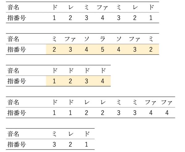 ピアノ 指番号右手練習③