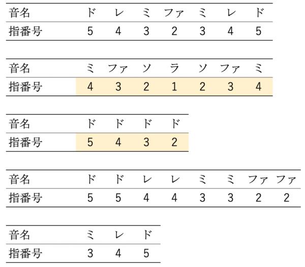 ピアノ 指番号左手練習③