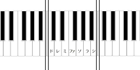 ピアノの鍵盤のオクターブと音名