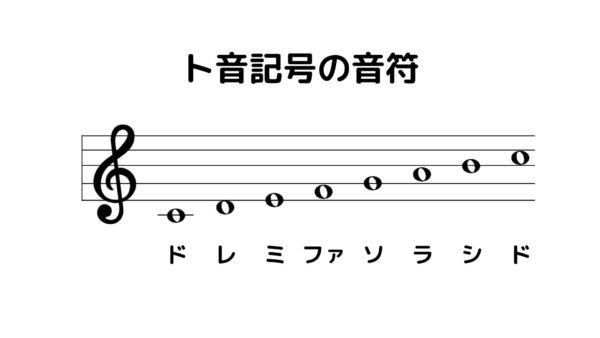 記号 音階 音 ト