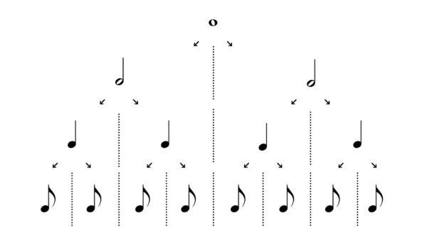 音符の長さ