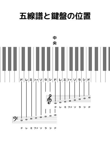 五線譜の楽譜と鍵盤の位置